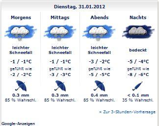 Wetter Basel